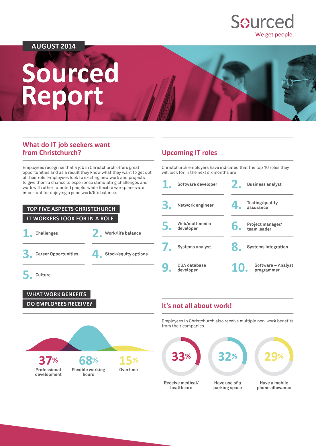 Sourced Report Page 2 | August 2014 Sourced Report Page 1 | August 2014 Infographic