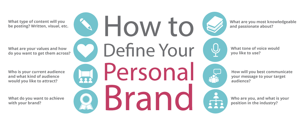 what is your brand